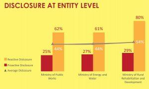Graph showing disclosure levels