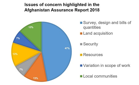 Issues of concern highlighted in the Afghanistan Assurance Report 2018